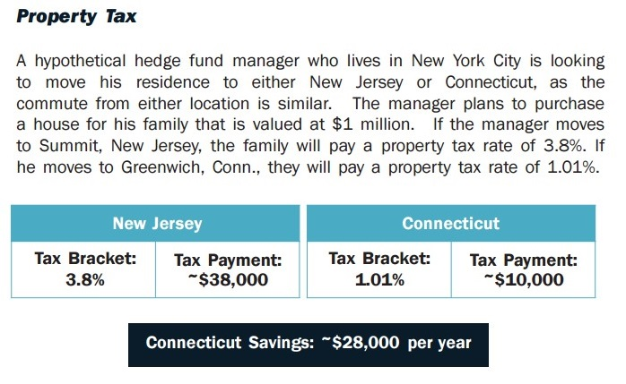 property tax example