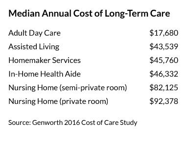 LTC costs