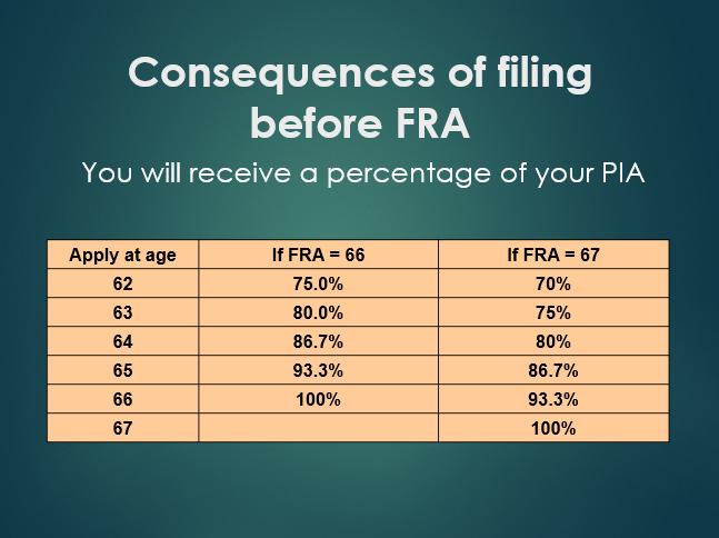 filing before FRA